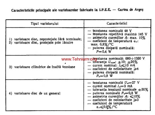 tabelul 1.7