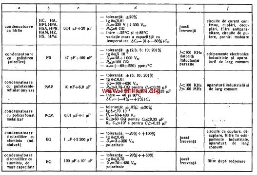 tabelul 2.4 - 1