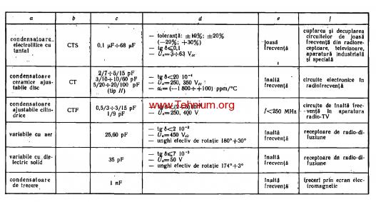 tabelul 2.4 - 2