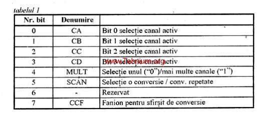 microcontrolere-motorola-mc68hc11-t1